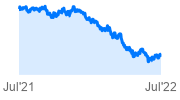 Vanguard Long Term Bond ETF