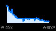 Bonterra Resources