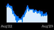 iShares Adv. Convertible Bond ETF
