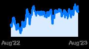 Dynamic Active Global Dividend ETF