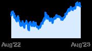 First Trust Dow Jones Internet Index Fund
