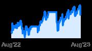 iShares Floating Rate Bond ETF
