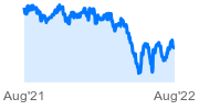 CurrencyShare Swiss Franc