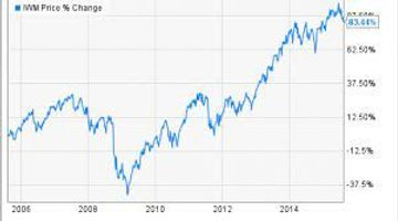 iShares Russell 2000 ETF (IWM-N) — Stockchase