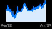 Maximum Diversification EM ETF