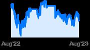 PowerShares Bio&Genome ETF