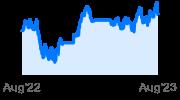 PowerShares Emerging Market ETF