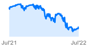 Global X NASDAQ 100 Covered Call ETF