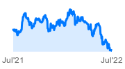 iShares MSCI Thailand Capped Index E.T.F.